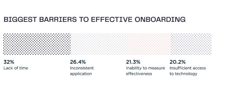 Barriers-to-onboarding-graph