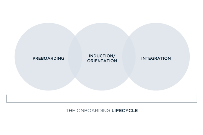 Onboarding lifecycle