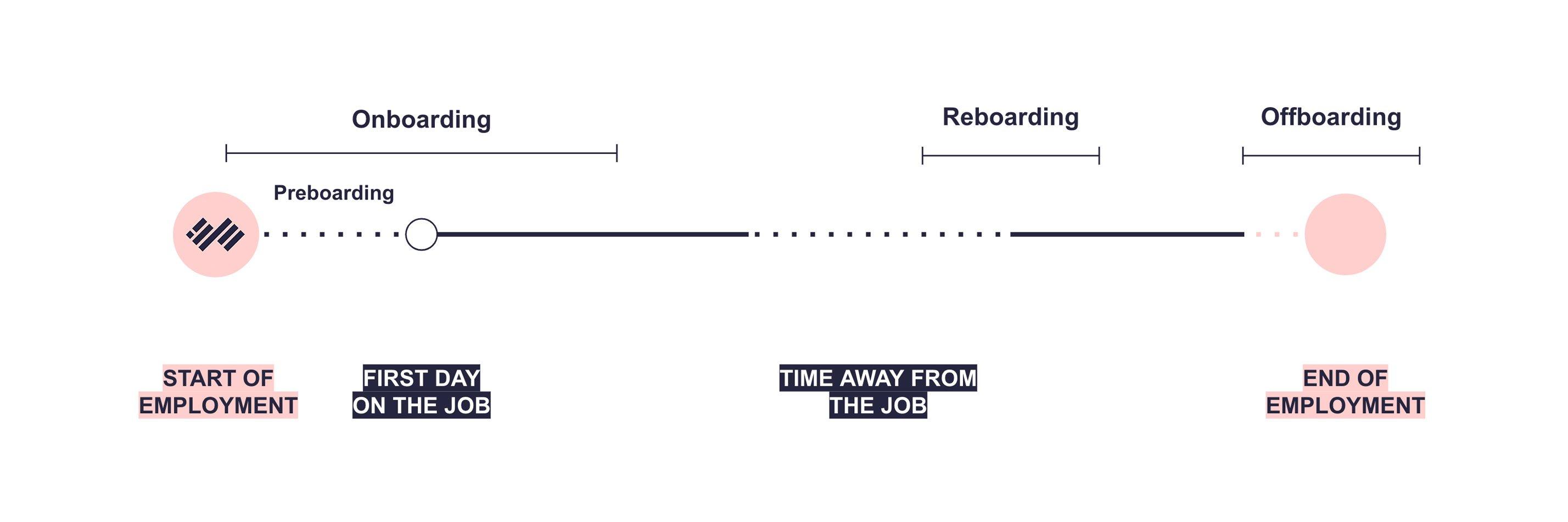 Talmundo Employee Transistions Timeline  copy