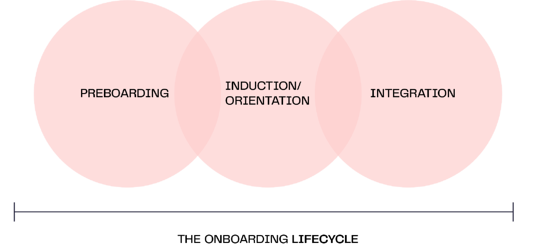 The-onboarding-lifecycle